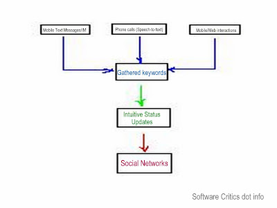 Social Network Updater Powered By Mind Mapping Technology Diagram