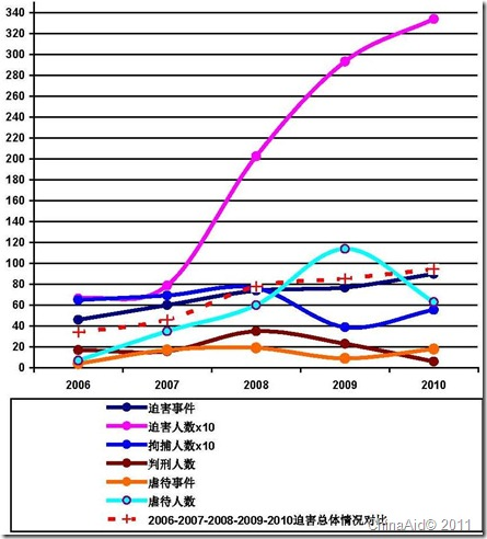 Diagram of 2010 Persecution Report p. 10