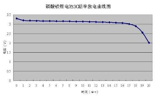 Li Ion Discharge Curve. 6.2 Discharge curve at 3C