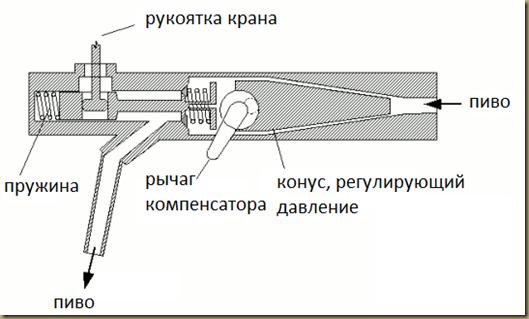 устройство пивного крана с компенсатором