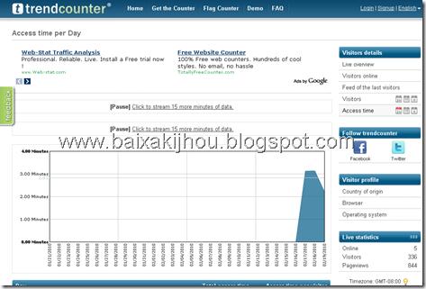 Analisando estatística do Trendcounter