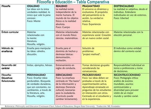 Filosofias de la Educacion - grafico