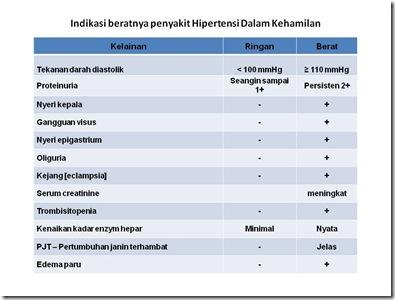 Indikasi beratnya penyakit Hipertensi Dalam Kehamilan