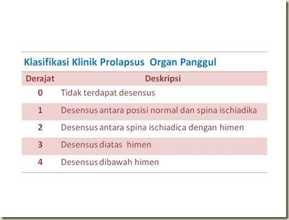 Klasifikasi Klinik Prolapse Organ Panggul