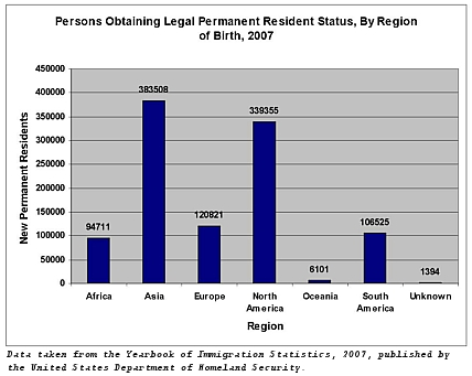 Legal Perm. Res. Status by Region
