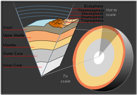 Earth Structure in cross section view