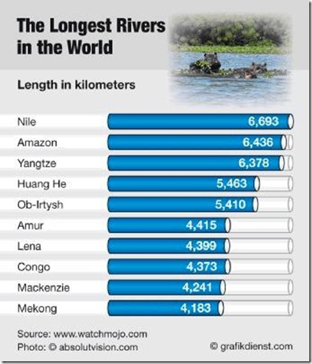 Top Largest Countries River Oceans Seas Airports All U - World's longest rivers top 5