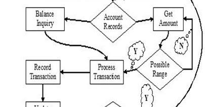 waKas malik: ATM Flowchart