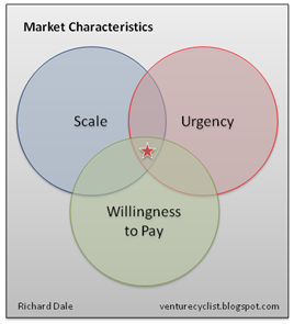 Scale-Urgency-WillingnessToPay