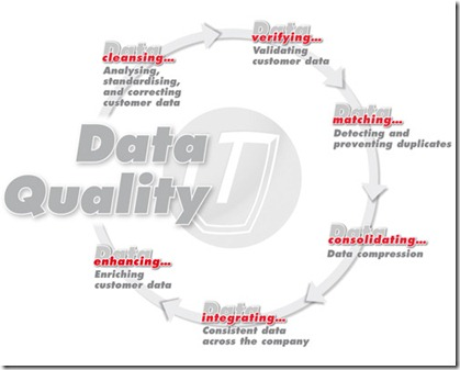 data-quality-closed-cycle