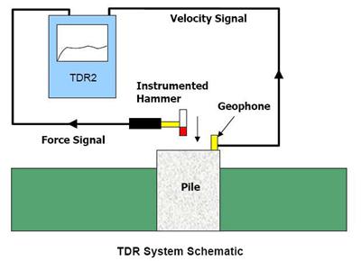 Skema Sistem TDR