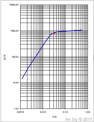 Ari: Grafik Kneepoint CT, titik ditentukan dengan menggunakan Standar IEC