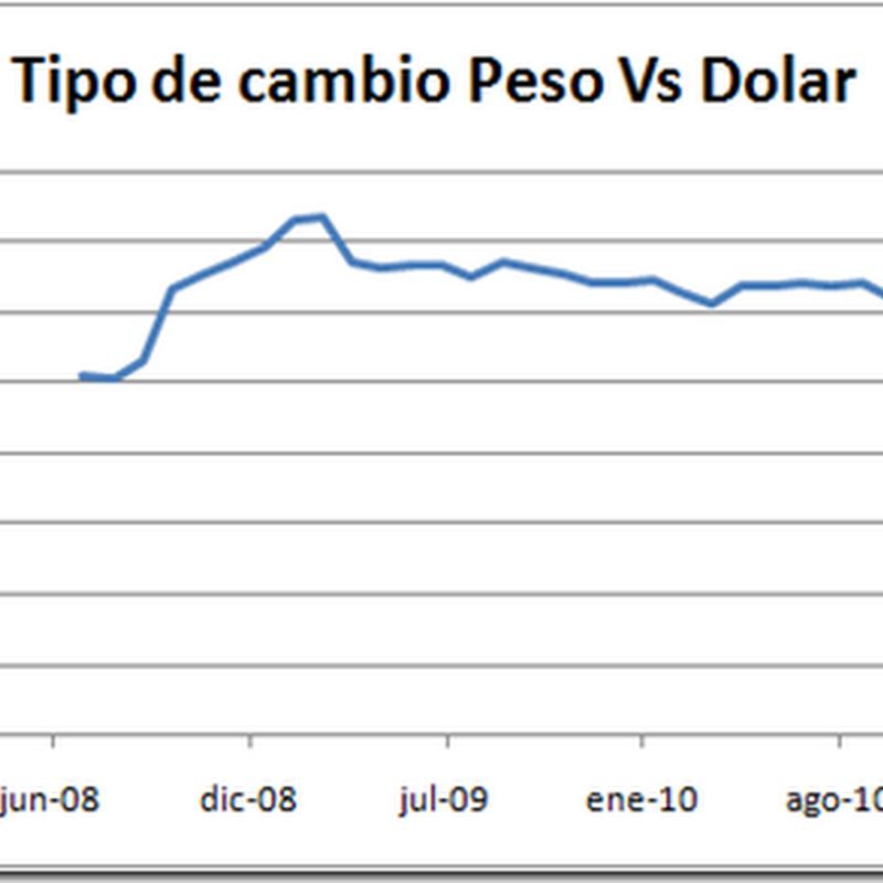 Comportamiento del tipo de cambio entre el peso y el dollar