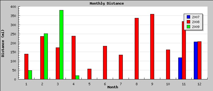 Monthly Mile Chart March 2009.jpg
