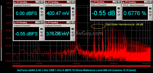 NuForce uDAC-2 44.1 Khz USB 1 Khz 0 dBFS 15 Ohms Reference Level 400 mV (volume 12 O'clock)