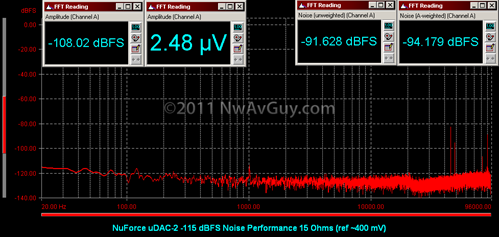 NuForce uDAC-2 -115 dBFS Noise Performance 15 Ohms (ref ~400 mV)