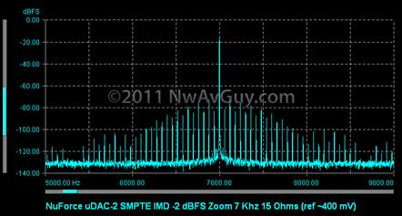 NuForce uDAC-2 SMPTE IMD -2 dBFS Zoom 7 Khz 15 Ohms (ref ~400 mV)