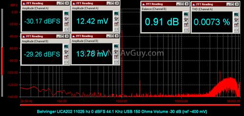 Behringer UCA202 11025 hz 0 dBFS 44.1 Khz USB 150 Ohms Volume -30 dB (ref ~400 mV)