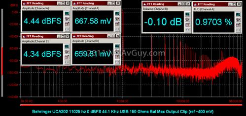 Behringer UCA202 11025 hz 0 dBFS 44.1 Khz USB 150 Ohms Bal Max Output Clip (ref ~400 mV)