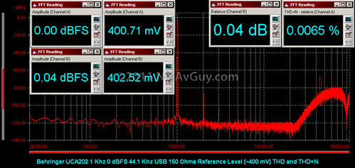 Behringer UCA202 1 Khz 0 dBFS 44.1 Khz USB 150 Ohms Reference Level (~400 mV) THD and THD N
