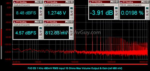 FiiO E5 1 Khz 480mV RMS input 15 Ohms Max Volume Output & Gain (ref 480 mV)