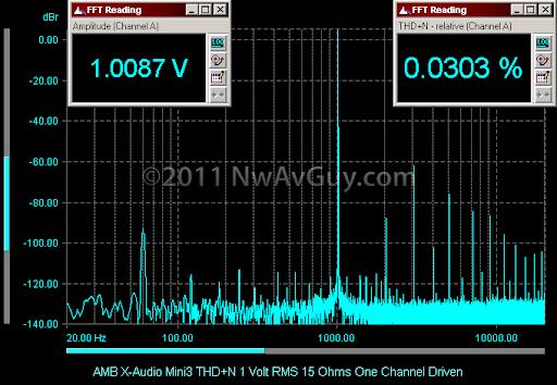 AMB X-Audio Mini3 THD N 1 Volt RMS 15 Ohms One Channel Driven