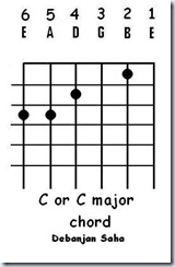 guitar chord C or C major