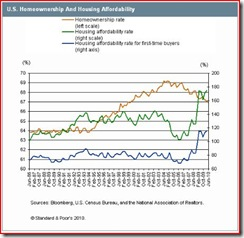 US Homeownership & Affordability-Chart (S&P-2010.08)