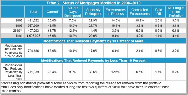 Table 2-Modifications Status 2008-10