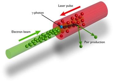 produção de pares elétrons-pósitrons