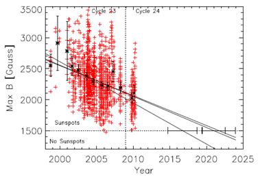 campo magnético total do Sol em função do tempo
