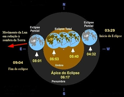 diagrama do eclipse lunar