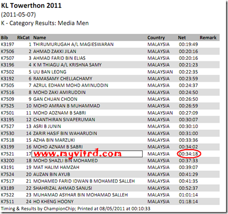 kl tower 2011 result