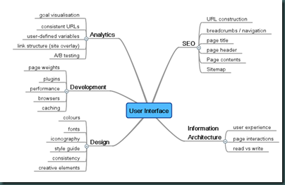 Effective user experience design mindmap