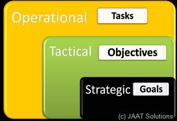 Strategic blocks