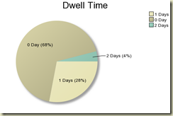 Dwell time graphic