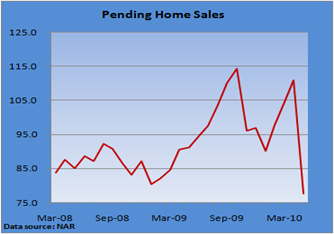 current housing market in todays economy