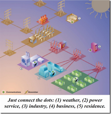 smart grid