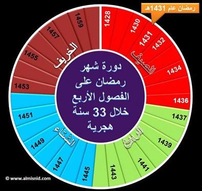 دورة رمضان
