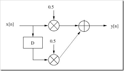 EjemploFIRDiagrama