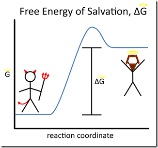 Free Energy of Salvation