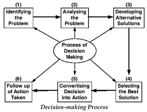a process of decision making by Entry and exit survey process integrity and code of conduct (contains  submenu)  writing in the aps decision-making and advice aps decision  making.