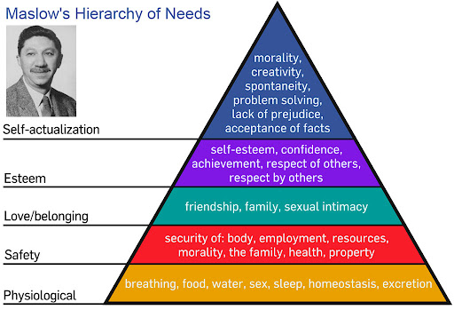 Maslow's Hierarchy of Needs - Theory of Human Motivation