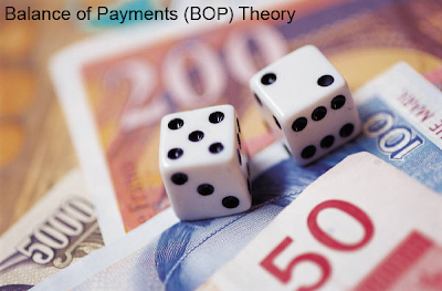 Balance of Payments BOP Theory