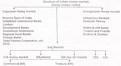 Structure of Indian Money Market