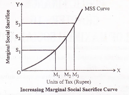 Increasing Marginal Social Sacrifice Curve