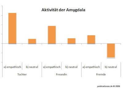 Amygdala-Aktivität