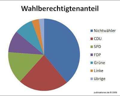 Wahlberechtigte in Hessen 2009, Grafik von Peter Denker
