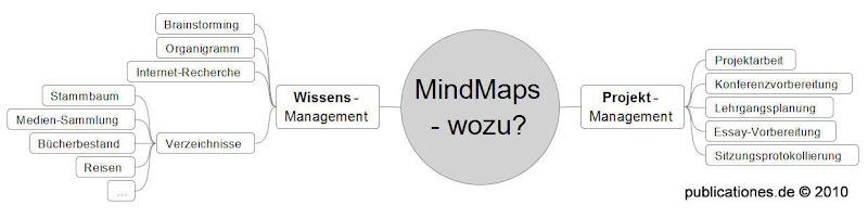 MindMap Anwendungsmöglichkeiten