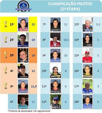 classificaçao II etapa III Campeonato Pilotos